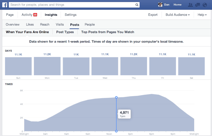 Facebook Page Post Timing
