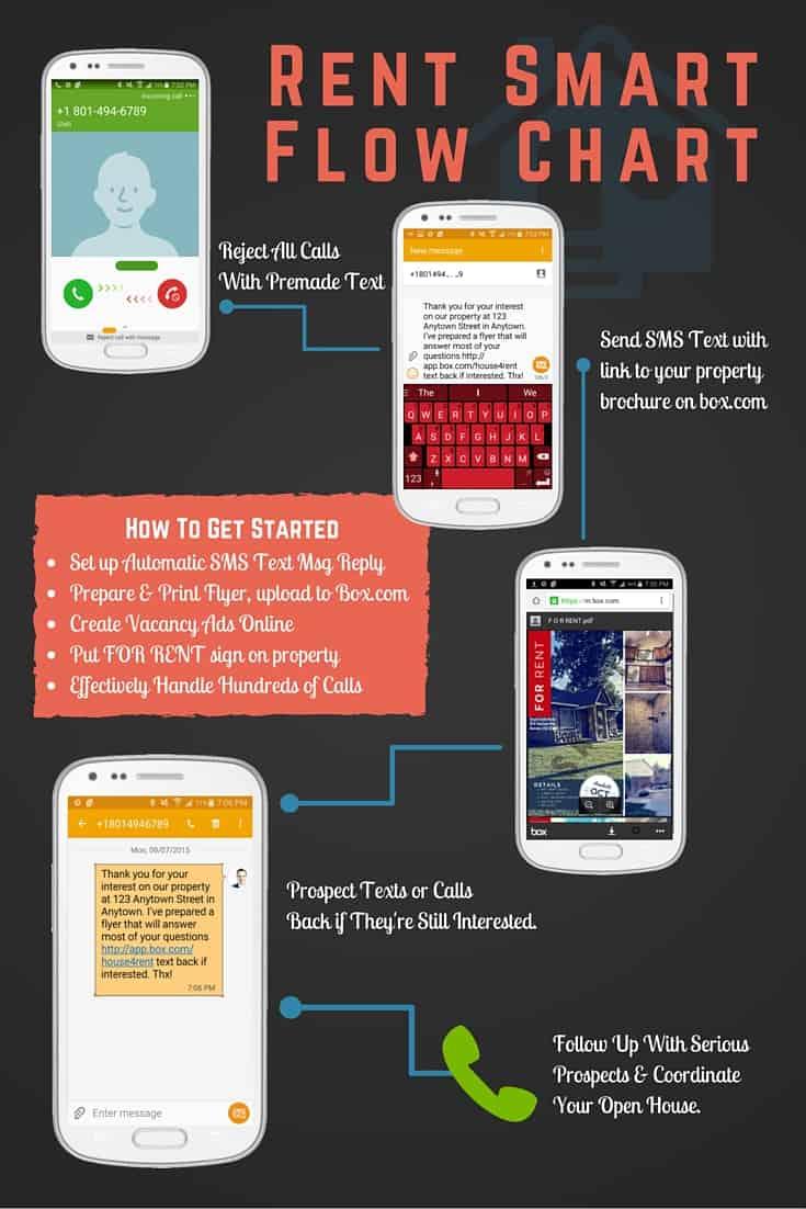 Rent smart flow chart dan evans blog rent smart flow chart nvjuhfo Choice Image